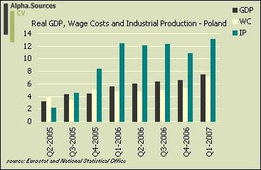 Polands GDP!