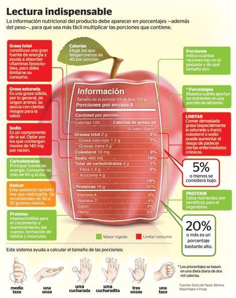 Saber cómo leer las etiquetas y los valores nutricionales de los alimentos.