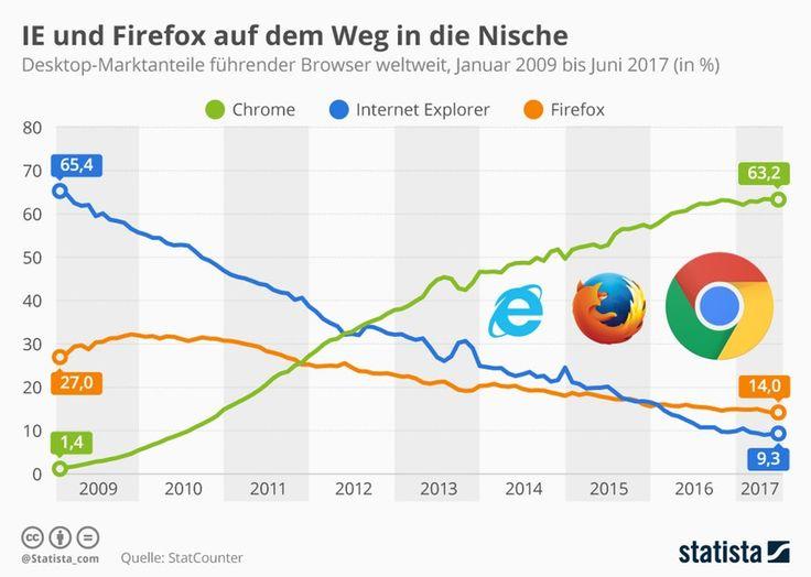 marktanteil chrome firefox internet explorer browser krieg