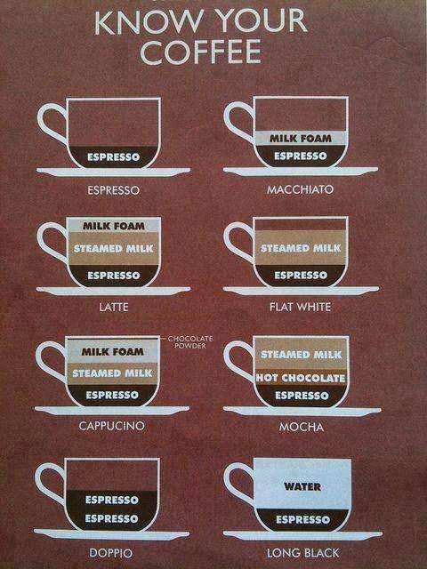 White Waratah Creations: We Love our Coffee