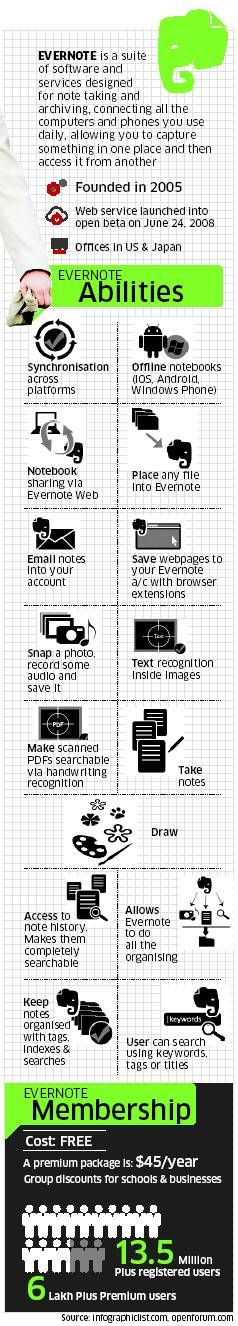 Evernote infographic - Save in the Clouds, access on iPad & Samsung Tablets, DeskTop & LapTop Computers or SmartPhones/iPhone :)