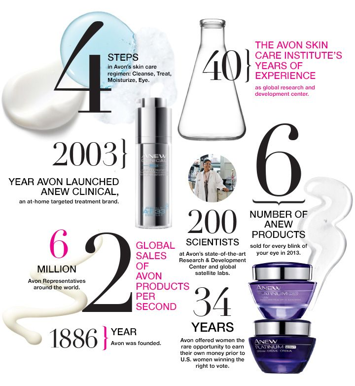 Avon Skin Care: 1000+ Images About Avon Skin Care Institute On Pinterest