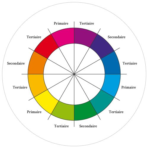 25 best ideas about le cercle chromatique on pinterest - Roue chromatique des couleurs ...