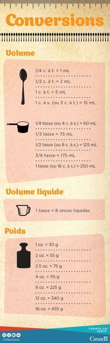 14 graphiques super utiles pour cuisiner à afficher sur votre frigo