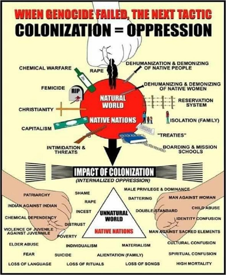 impact of colonialism Free 534 words essay on positive and negative impact of colonialism for school and college students colonialism is a term that refers to establishing a.