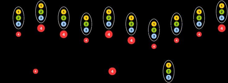 Grafik 3 zur Lösung der Teilaufgabe 2b - Stochastik I - Mathematik Abitur Bayern 2011 G8