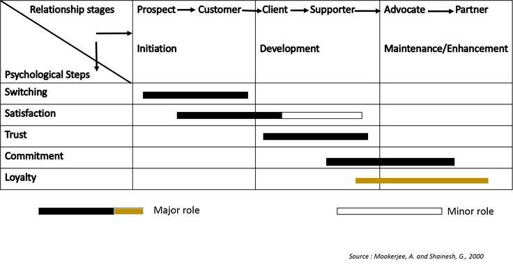 CRM Framework- Loyalty | 2.5 CRM Framework | MK210x Courseware | edX