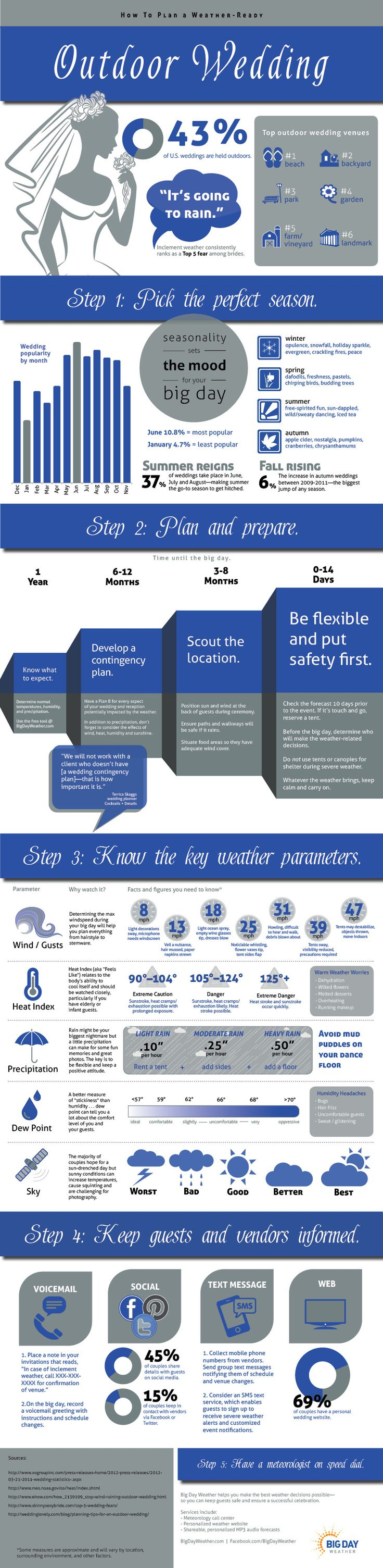 How to Plan a Weather-Ready Outdoor Wedding infographic