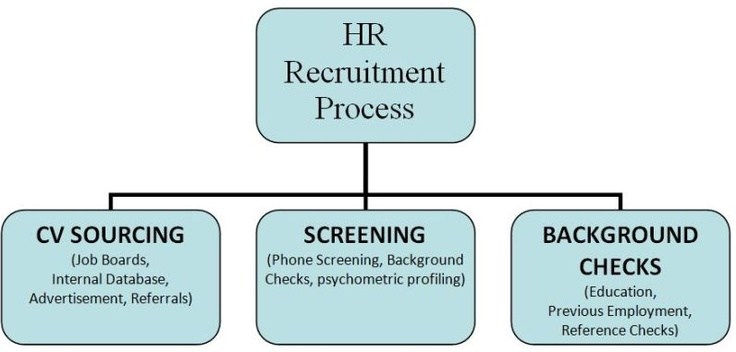 recruitment and selection processes in organizations Recruitment refers to the process of screening, and selecting qualified people for a job at an organization or firm, or for a vacancy in a volunteer-based some components of the recruitment process, mid and large-size organizations and organizations often retain professional recruiters or outsource some of the process to recruitment agencies.
