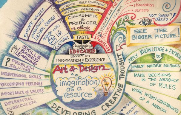 4 Ways To Enhance Your Teaching With Mind Mapping