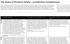 Product safety guides from The Australian Competition and Consumer Commission (ACCC)