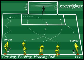 Soccer Drill Diagram: Crossing, Finishing, Shooting Drill