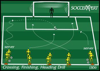Soccer Drill Diagram: Crossing, Finishing, Shooting Drill