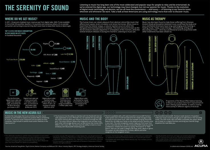 The Serenity of Sound