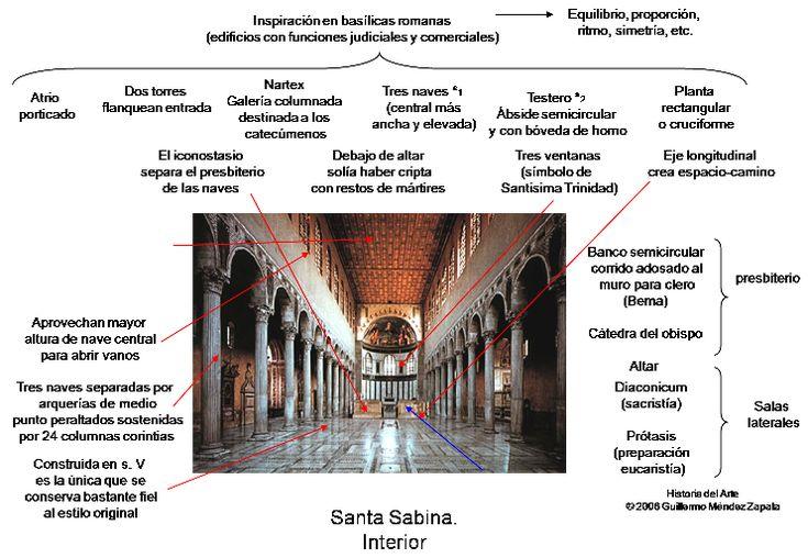 Basílica Santa Sabina (ROMA) : siglo V. ::ARTE PALEOCRISTIANO