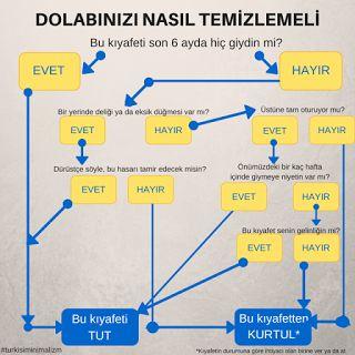 Türk İşi Minimalizm: Dolabınızı 6 basit soruyla temizleyin