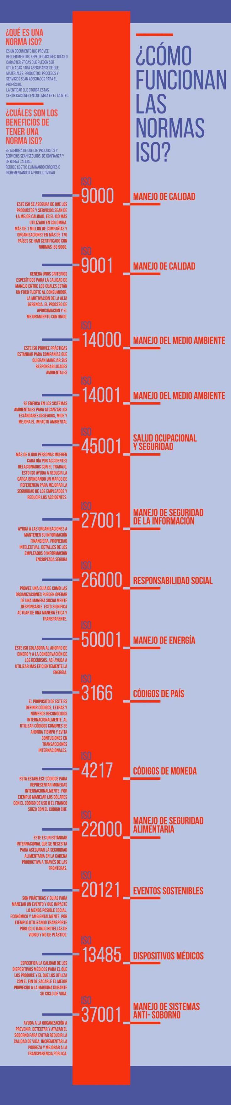 Normas ISO: qué son y cómo funcionan #infografia #infographic