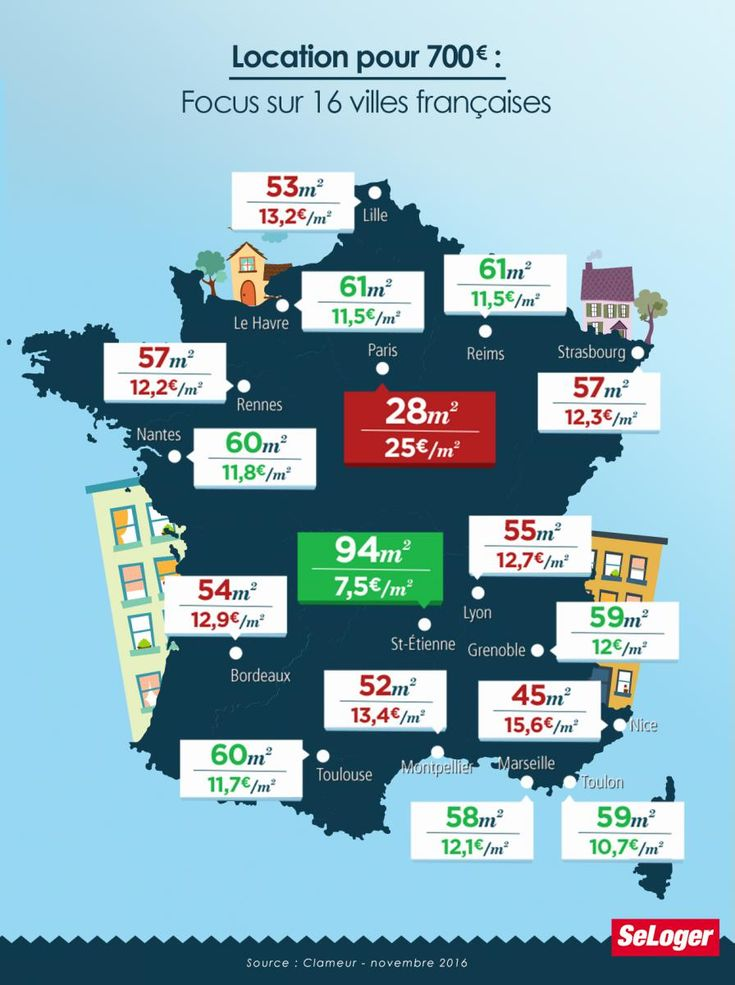 Focus location 700 euros villes France