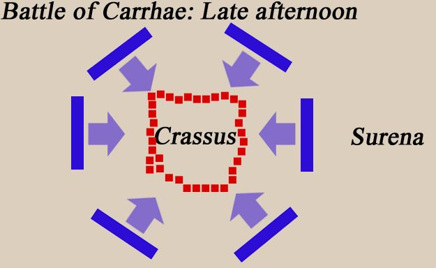 The Battle of Carrhae, 53 BC.  The legionaries then formed the testudo formation, in which they locked their shields together to present a nearly impenetrable front to missiles.[26] However, this formation severely restricted their ability to fight in melee combat. The Parthian cataphracts exploited this weakness and repeatedly charged the Roman line, causing panic and inflicting heavy casualties.
