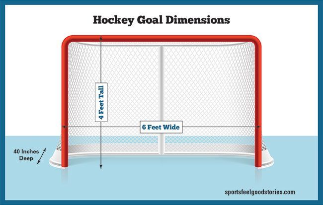 Hockey Rink Dimensions Diagrams Game Time Nhl International Hockey Goal Hockey Penguins Hockey