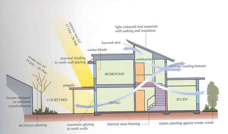 Cutaway view of passive solar in action.