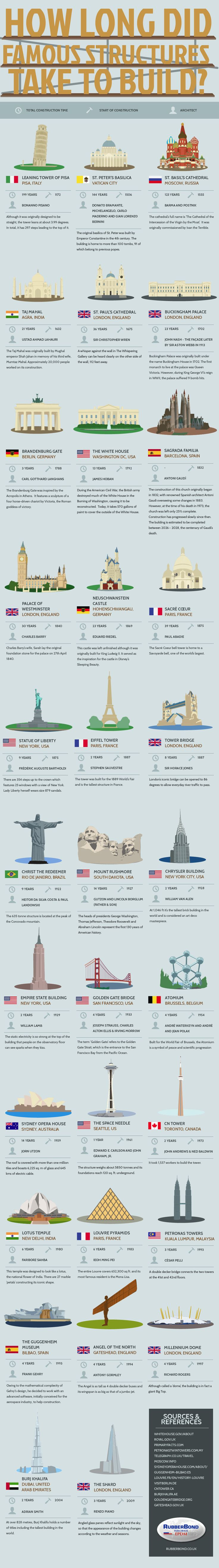 Infographic: How Long Did Famous Structures Take to Build?