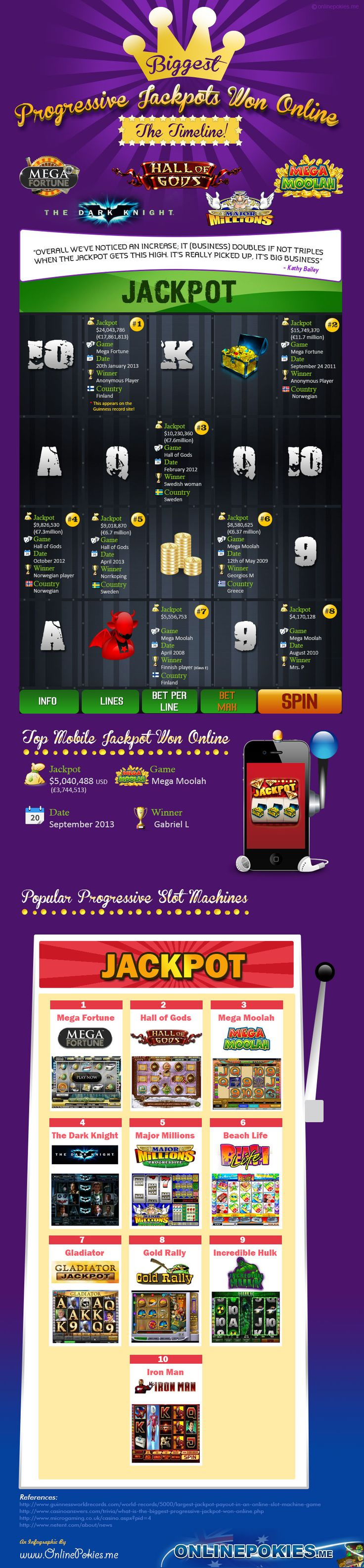 Mind Blowing Progressive Jackpots Won Online – An Infographic - You won't believe how many millions of dollars these people won by gambling online.  Don't look at this if you get jealous easily. Check Progressive Jackpots Won Online - http://www.onlinepokies.me Internet Site,  Website, Web Site