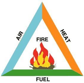 Fire Triangle science experiment for Pre-K