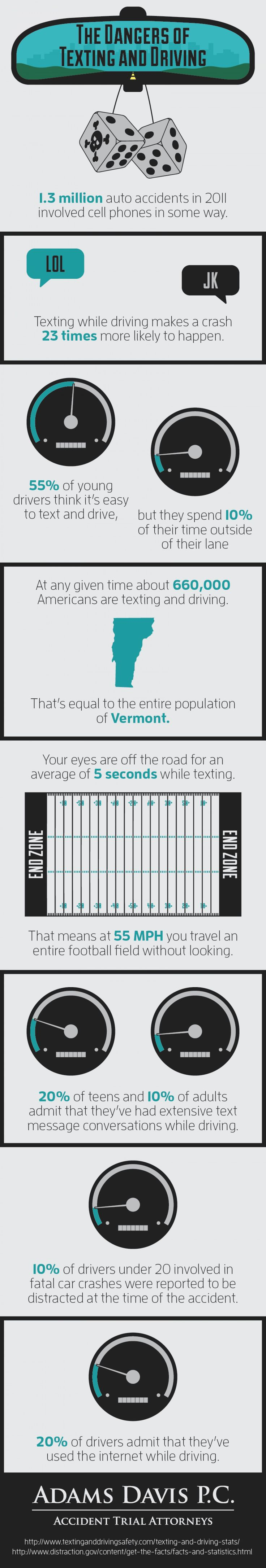 Dangers of Texting and Driving Infographic