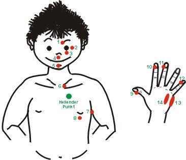 Tweet[divider] 1. AB: Augenbrauen-Punkt: am Beginn der Augenbraue, an der Innenseite 2. SA: Seitlicher Augen-Punkt: direkt neben dem Augenwinkel, an der Außenseite des Auges 3. JB: Jochbein-Punkt: direkt mitten unter dem Auge 4. UN: Unter-Nasen-Punkt: in der Mitte zwischen Nase … Weiterlesen -> M.E.T. – Übersicht über die Klopfpunkte