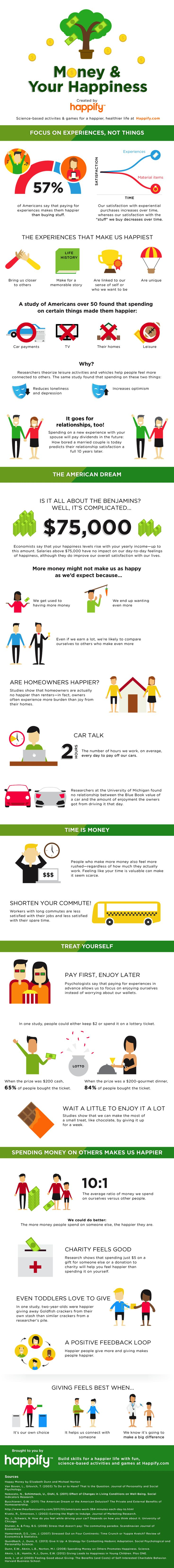 Here's How Money CAN Buy Happiness  infographic happify