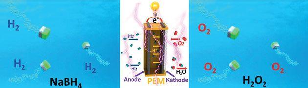 http://www.rsc.org/chemistryworld/2015/04/micromotor-catalyst-powers-hydrogen-production