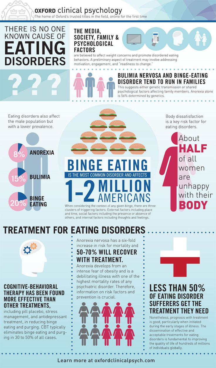 In acknowledgement of National Eating Disorders Awareness Week, we've put together a detailed infographic with facts and statistics based on information from Oxford Clinical Psychology. #psychology #eatingdisorders #infographic