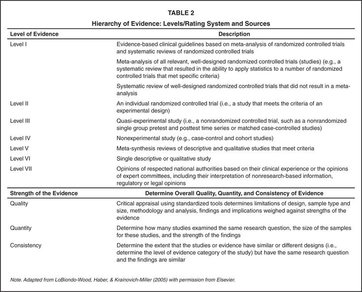 hierarchy of evidence  levels  rating system and sources