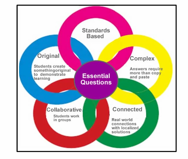 Student-driven learning experiences should be driven by standards-based Essential Questions