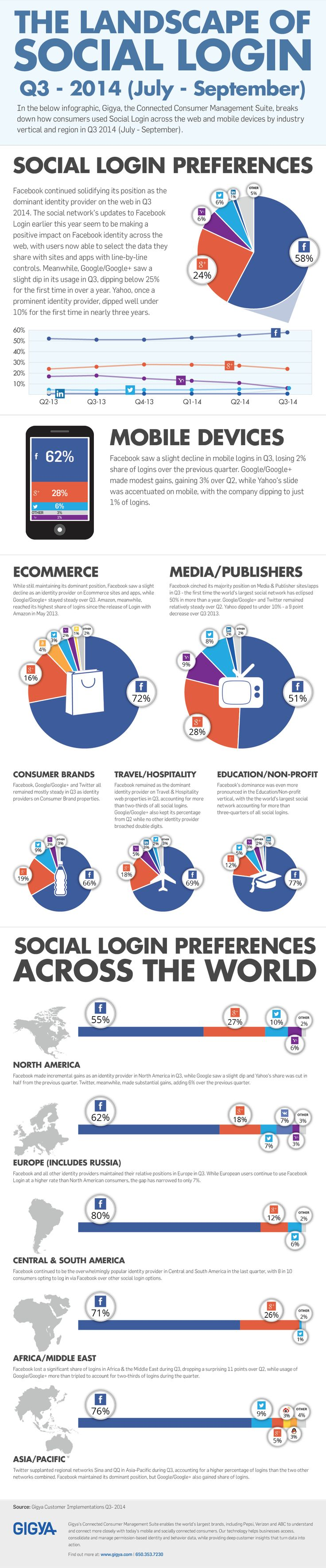 The Landscape of Social Login: Facebook Trends Up as Yahoo Tumbles - #infographic #socialmedia