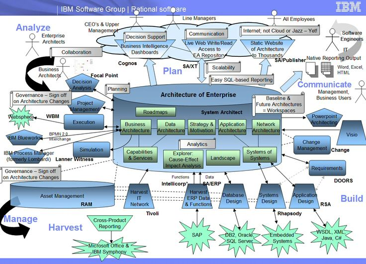 Exceptional System Architect Landscape Slide    The Landscape Of Enterprise Architecture  And The Tooling To Harvest EA Info, Analyze It, Communicate It, ... Great Ideas