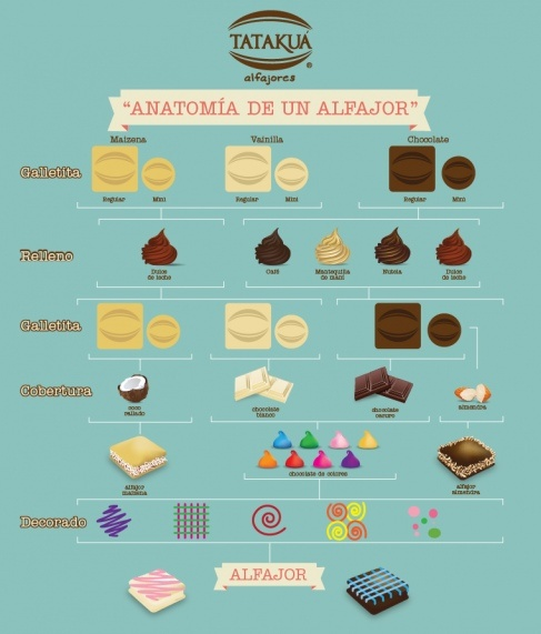 anatomía do alfajor