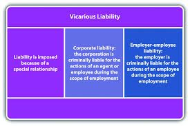 Vicarious Liability The picture shows the main content of vicarious liability. It refers to a party's responsibility for the acts of another that result in an injury, harm, or damage. If you get injured in the workplace, the employer is responsible for your injury.