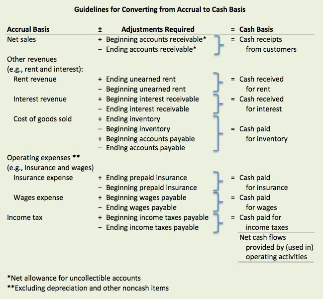 Accounting: Concepts & Applications