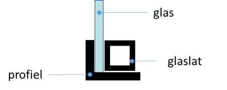 Onze prijzen van stalen deuren zijn gebaseerd op de basiselementen staal en glas. Dat het er goed uitziet berekenen wij niet door in de prijs.
