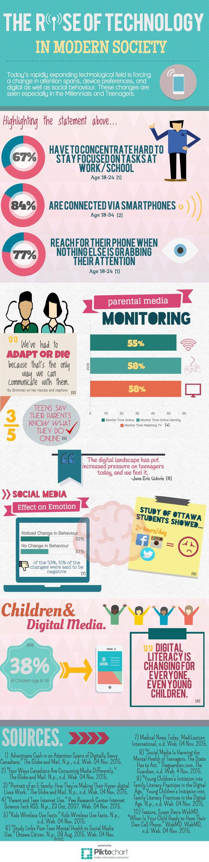 Infographic for FILM240 by Alex