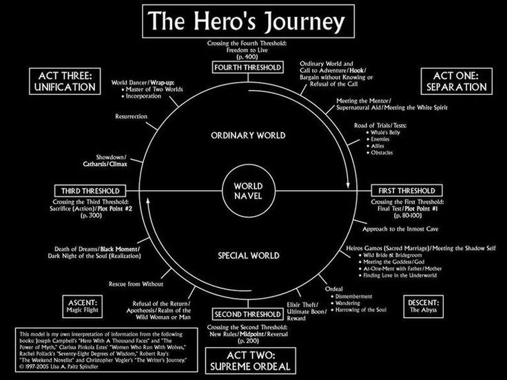 Hero's Journey Writing Prompt