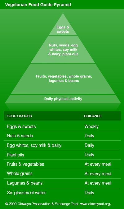 Vegetarian Food Guide Pyramid - nutritional guide for meatless eating