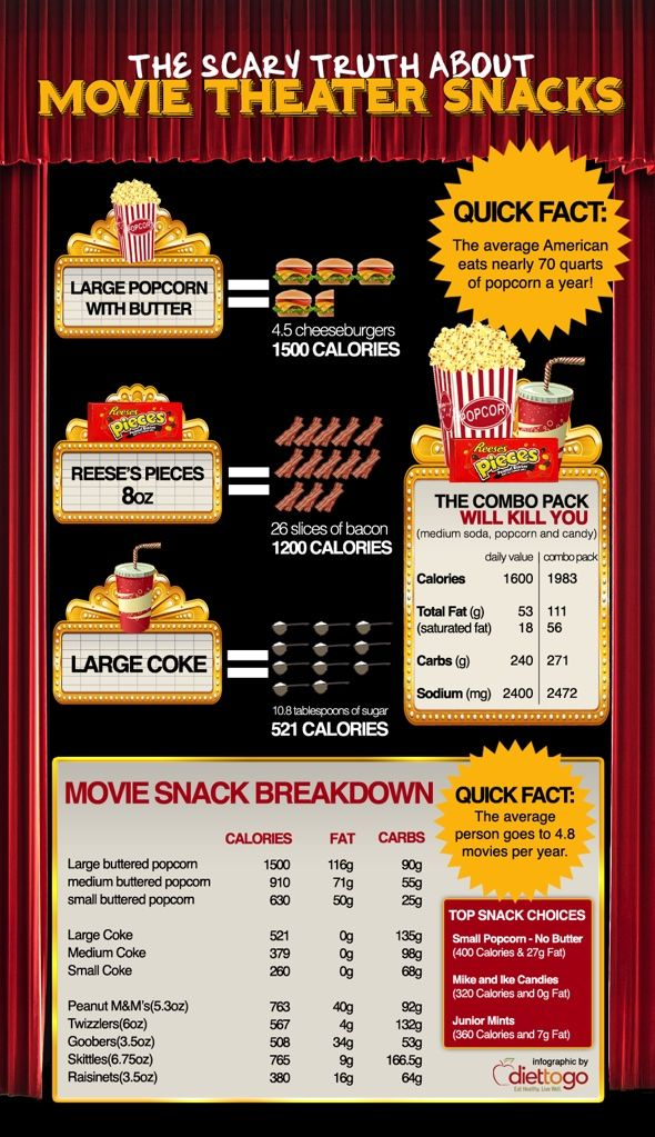 The Scary Truth About Movie SnacksFit, Movie Facts, Nutrition, Food For Thoughts, Junk Food, Infographic, Movie Theater Snacks, Eating Healthy, Scary Truths
