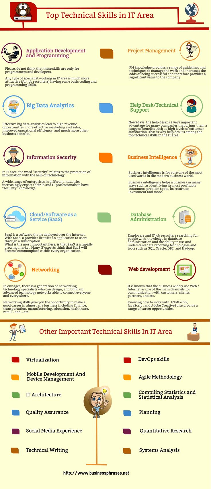 Technical Skills List, Definition & Examples List of