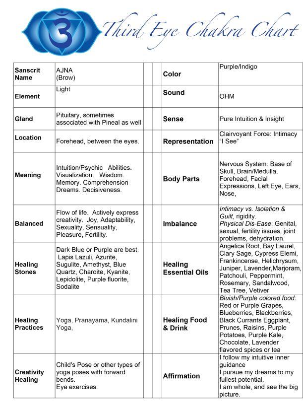 Third Eye Chakra Chart
