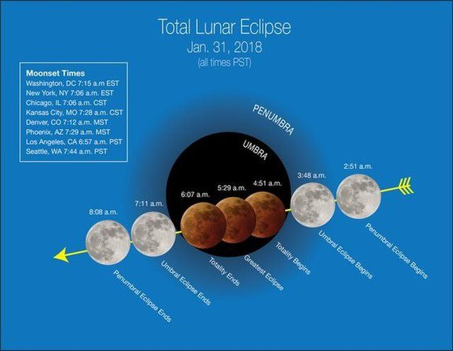 """Stages of the January 31, 2018 """"super blue blood moon"""" (weather permitting) are depicted in Pacific Time with """"moonset"""" times for major cities across the US, which affect how much of the event viewers will see. While viewers along the East Coast will see only the initial stages of the eclipse before moonset, those in the West and Hawaii will see most or all of the lunar eclipse phases before dawn."""