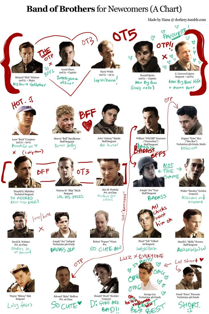 bobfic: Band of Brothers for Newcomers (A Chart)
