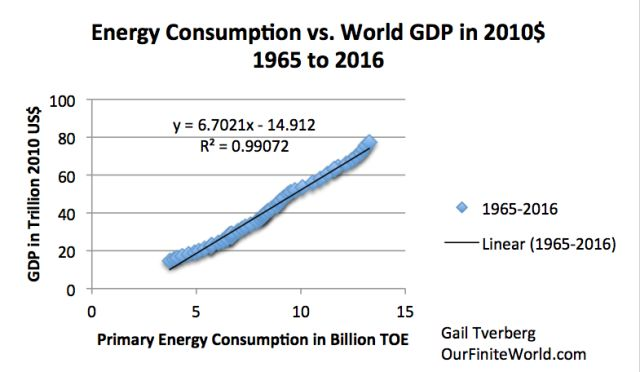 The Depression of the 1930s Was an Energy Crisis - Deflation Market